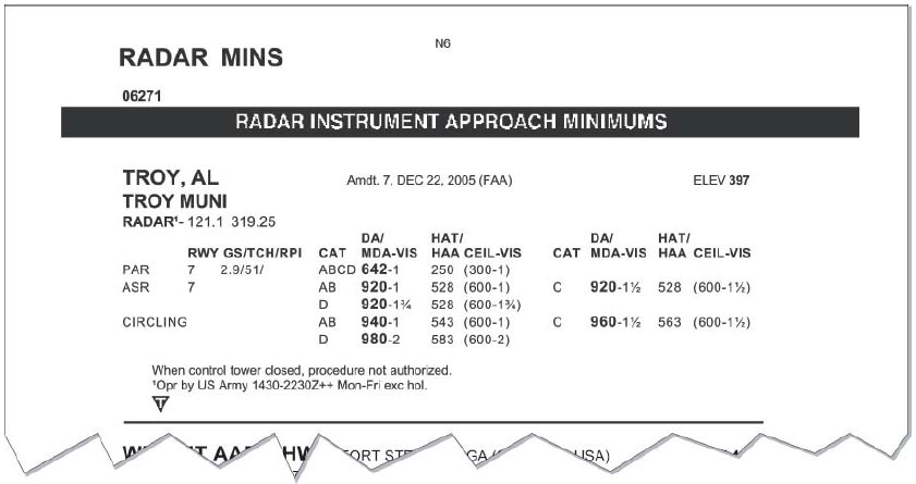 Figure 10-10. Radar Instrument Approach Minimums for Troy, AL.