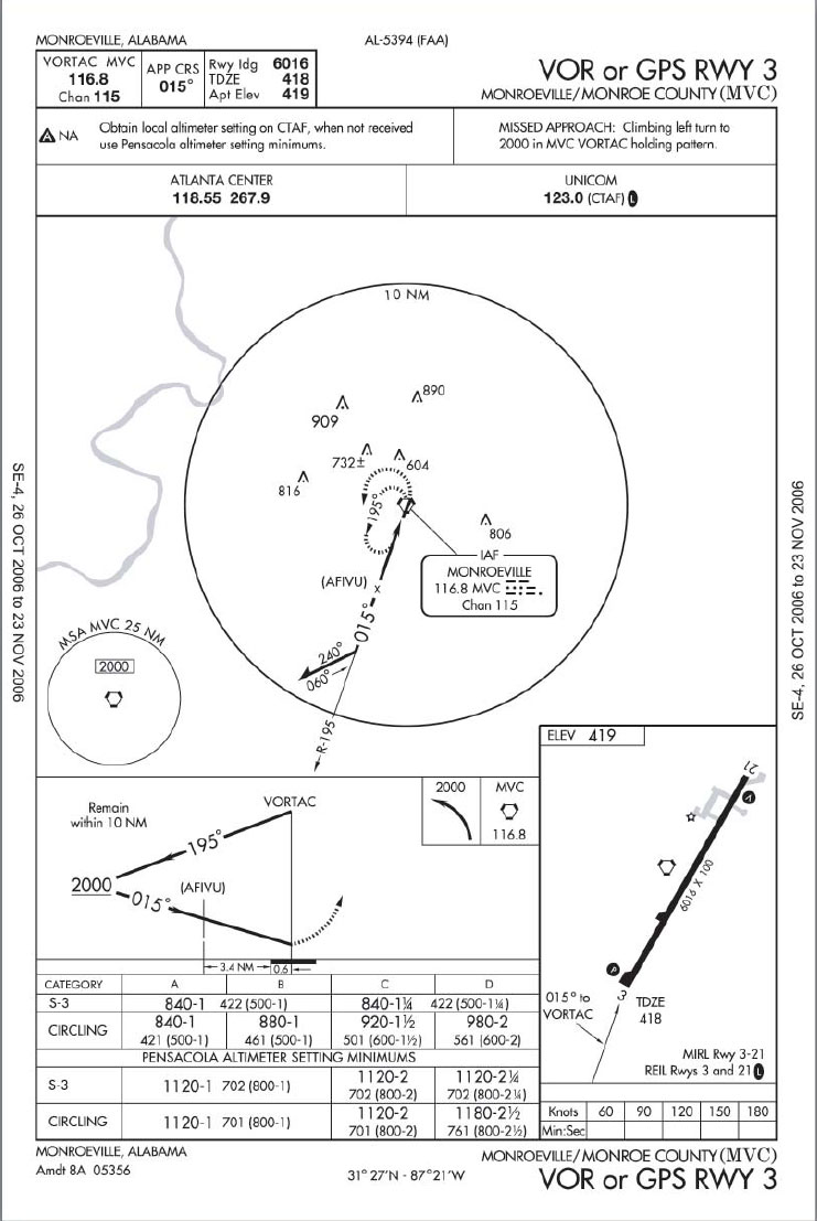 Figure 10-8. Monroeville, AL (MVC) VOR or GPS Rwy 3 Approach: An Approach Procedure at an Airport Without an Operating Control Tower.