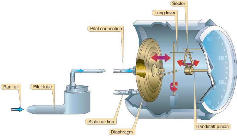 Figure 3-11. Mechanism of an Airspeed Indicator.