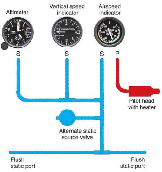 Figure 3-2. A Typical Pitot-Static System.