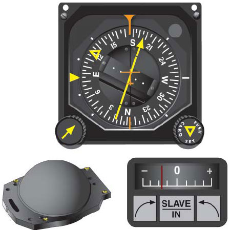 Figure 3-25. Pictorial Navigation Indicator (HSI Top), Slaving Control and Compensator Unit.