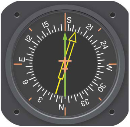 Figure 3-26. Driven by signals from a flux valve, the compass card in this RMI indicates the heading of the aircraft opposite the upper center index mark. The green pointer is driven by the ADF.