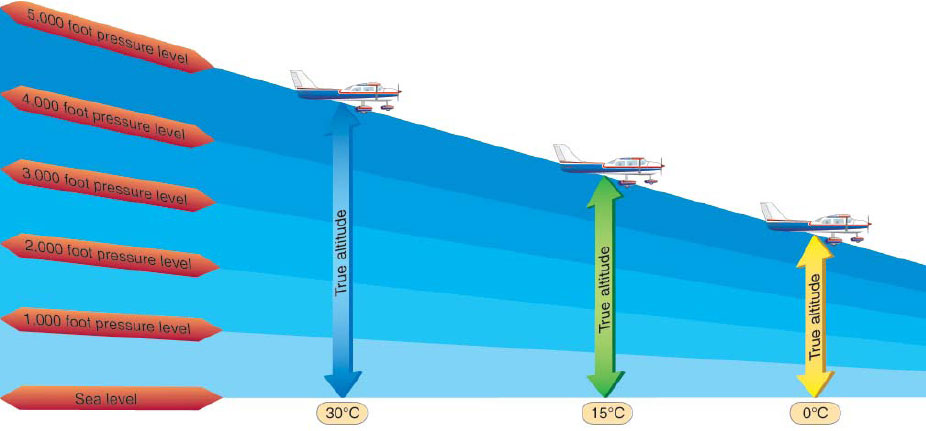 Figure 3-6. The loss of altitude experienced when flying into an area where the air is warmer (less dense) than standard.