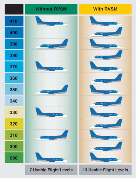 Figure 3-9. Increase in Aircraft Permitted Between FL 180 and FL 410.