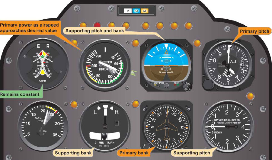 Figure 6-10. Flight instrument indications in straight-and-level flight with airspeed decreasing.