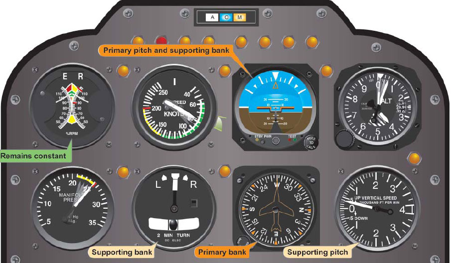 Figure 6-11. Flight instrument indications during climb entry for a constant-airspeed climb.