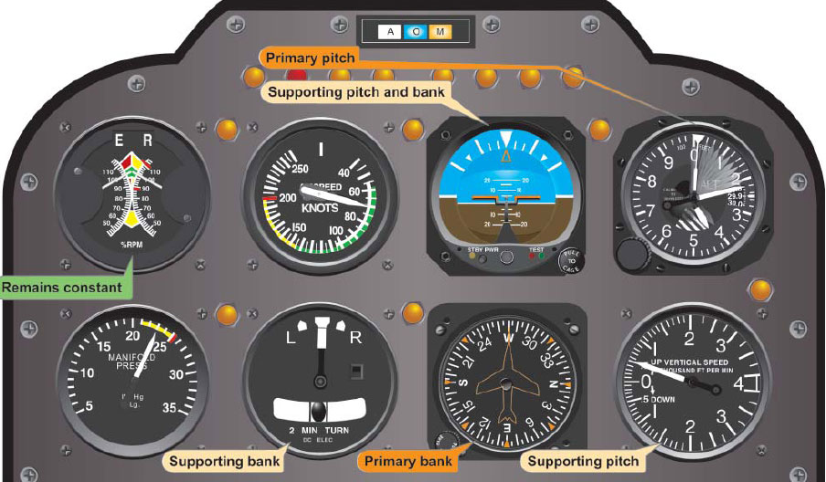 Figure 6-12. Flight instrument indications in a stabilized constant-airspeed climb.