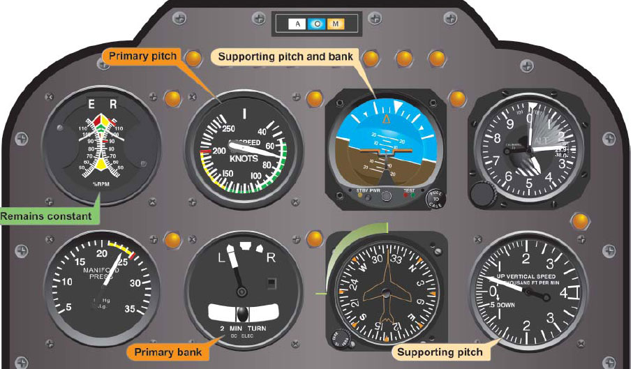 Figure 6-15. Flight Instrument Indications for a Stabilized Left Climbing Turn at a Constant Airspeed.