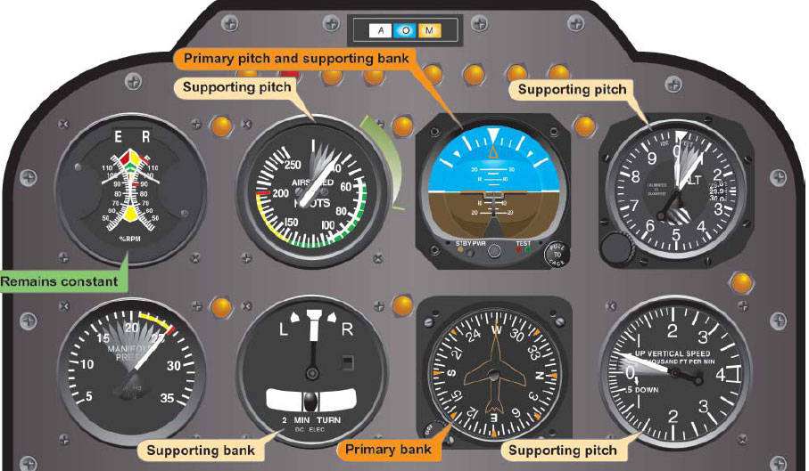 Figure 6-16. Flight Instrument Indications During an Instrument Takeoff.