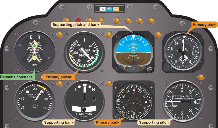 Figure 6-9. Flight instrument indications in straight-and-level flight at normal cruise speed.