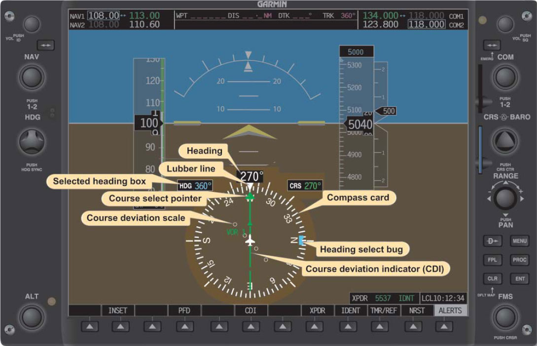 Figure 7-14. An HSI display as seen on the pilot's primary flight display (PFD) on an electronic flight instrument. Note that only attributes related to the HSI are labeled.