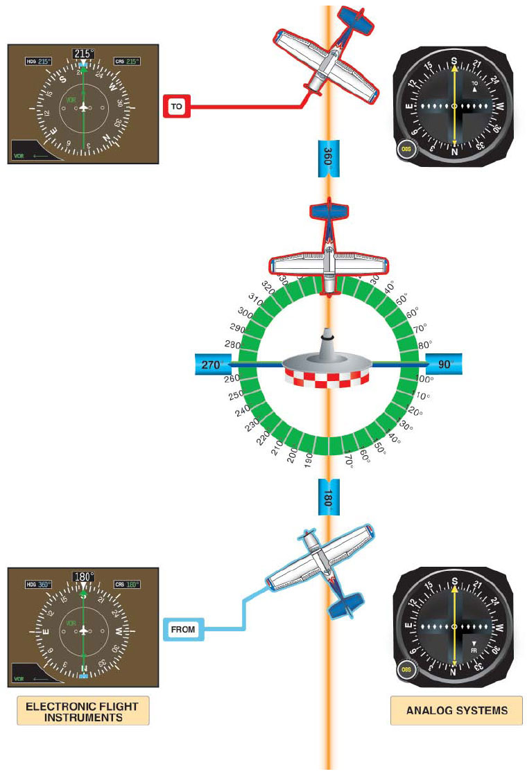 Figure 7-15. CDI Interpretation. The CDI as typically found on analog systems (right) and as found on electronic flight instruments (left).