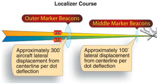 Figure 7-36. Localizer receiver indications and aircraft displacement.