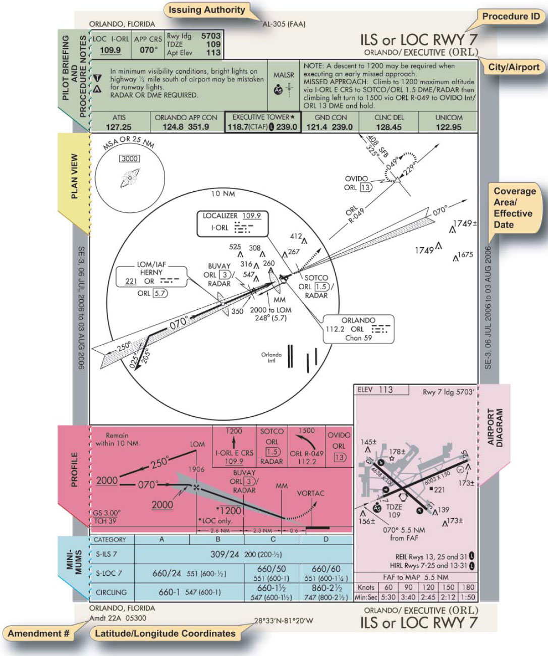 Figure 8-10. Instrument Approach Chart.