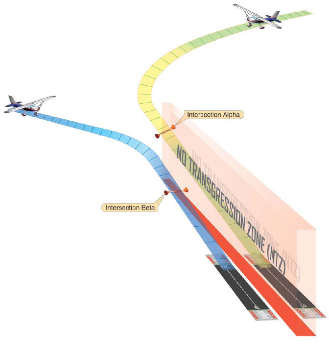 Figure 9-15. Aircraft Management Using PRM. (Note the no transgression zone (NTZ) and how the aircraft are separated.)