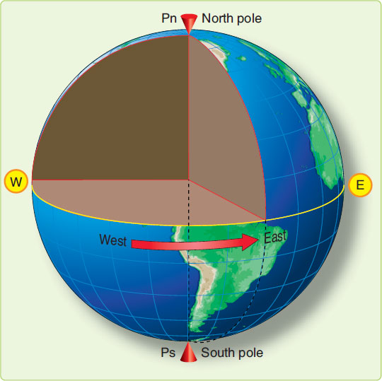 Figure 1-1. Schematic representation of the earth showing its axis of rotation and equator.