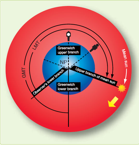 Figure 1-13. Measuring Greenwich mean time.
