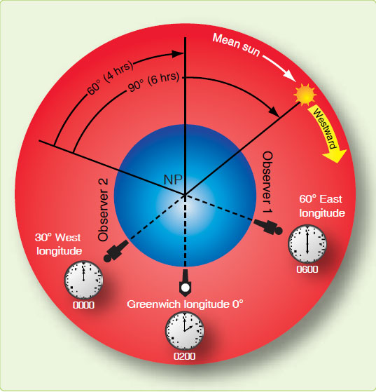 Figure 1-14. Local time differences at different longitudes.