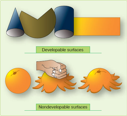 Figure 1-19. Developable and nondevelopable surfaces.
