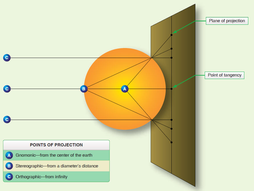 Figure 1-20. Azimuthal projections.