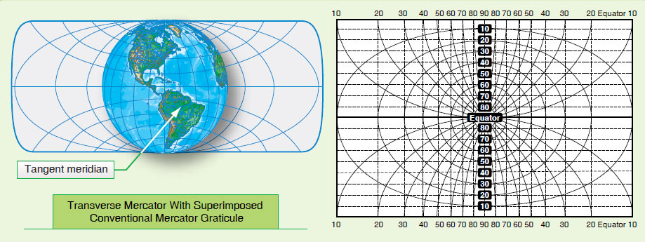 Figure 1-24. Transverse cylindrical projection—cylinder tangent at the poles.