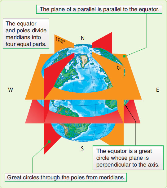 Figure 1-3. Planes of the earth.