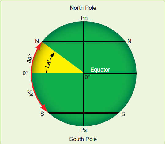 Figure 1-4. Latitude as an angular measurement.
