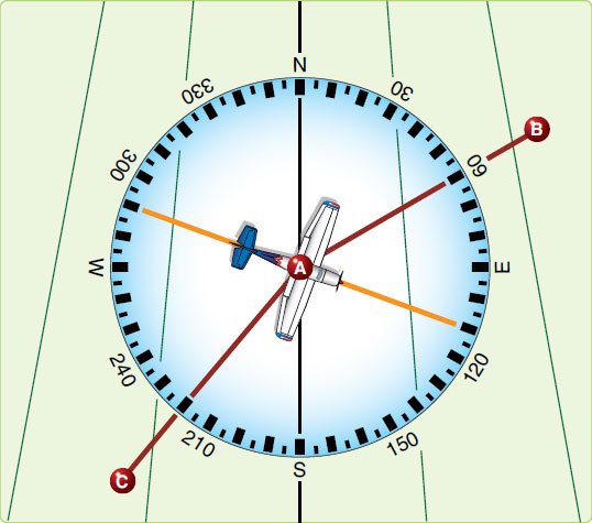 Figure 1-7. Numerical system is used in air navigation.
