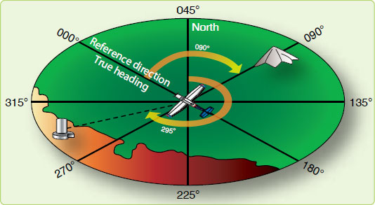 Figure 1-9. Measuring relative bearing from aircraft heading.