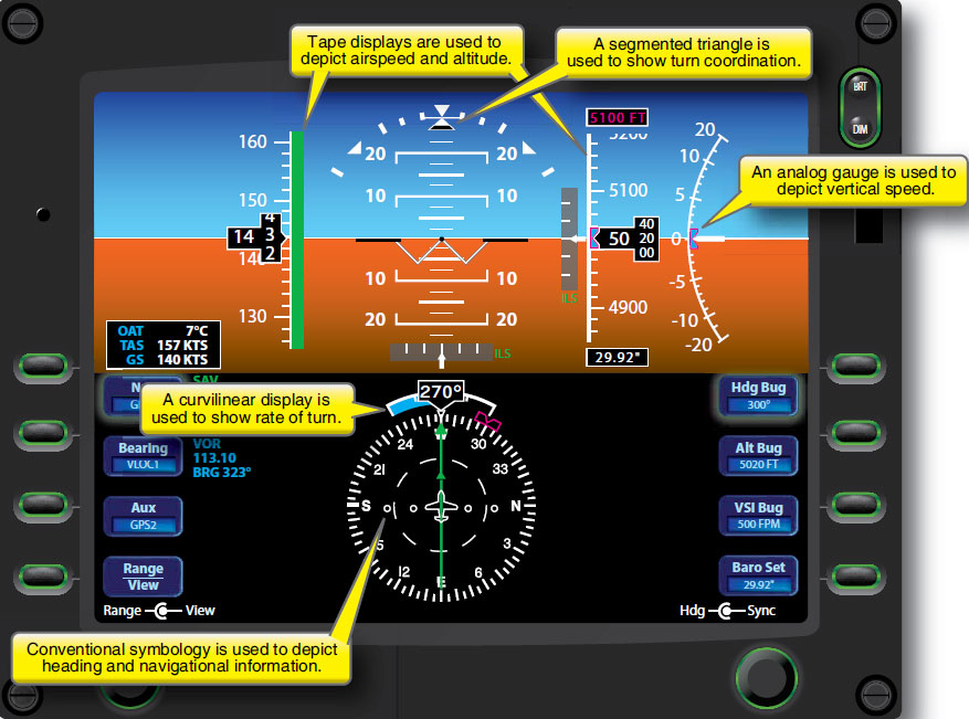 Figure 2-1. A typical primary flight display (PFD).