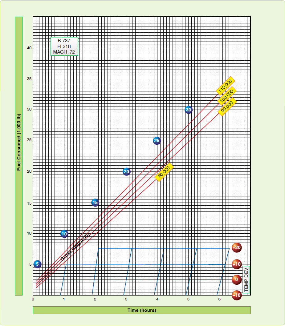 Figure 2-4. Fuel planning graph.