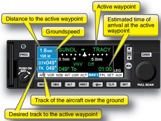 Figure 3-17. Active waypoint, desired track, track, and ETA at active waypoint.