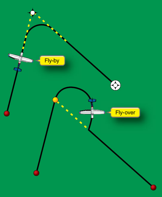 Figure 3-19. Fly-by and fly-over waypoints.