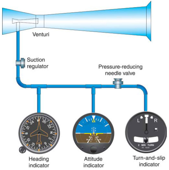 Figure 3-27. A venturi tube system that provides necessary vacuum to operate key instruments.