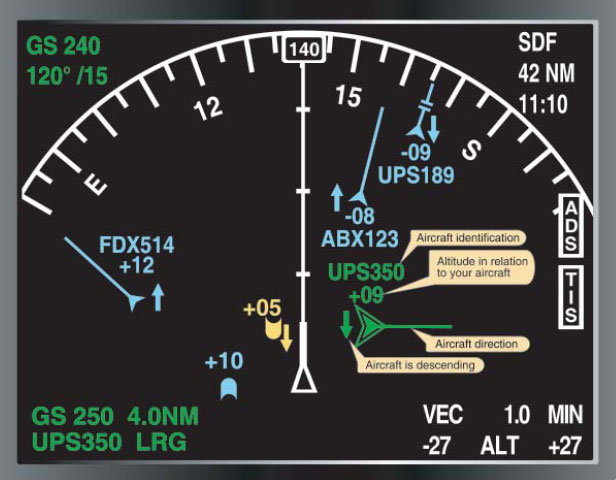 Figure 3-49. An aircraft equipped with ADS will receive identification, altitude in hundreds of feet (above or below using + or -), direction of the traffic, and aircraft descent or climb using an up or down arrow. The yellow target is an illustration of how a non-ADS equipped aircraft would appear on an ADS-equipped aircraft's display.