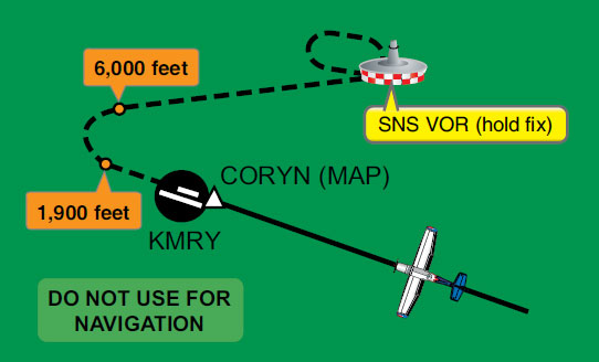 Figure 3-56. A missed approach procedure.