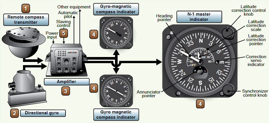 Figure 3-8. N-1 compass system components.