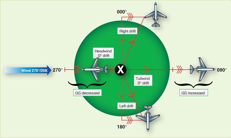 Figure 4-25. Effects of wind on aircraft flying in opposite directions.