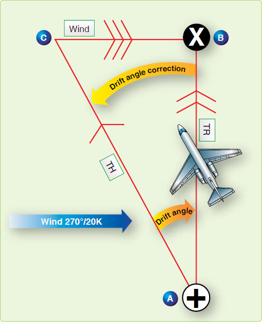 Figure 4-26. Aircraft heads upwind to correct for drift.