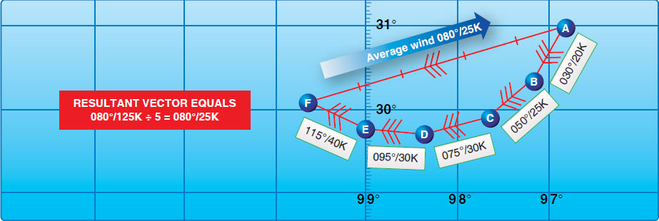 Figure 4-43. Solving for average wind using chart.