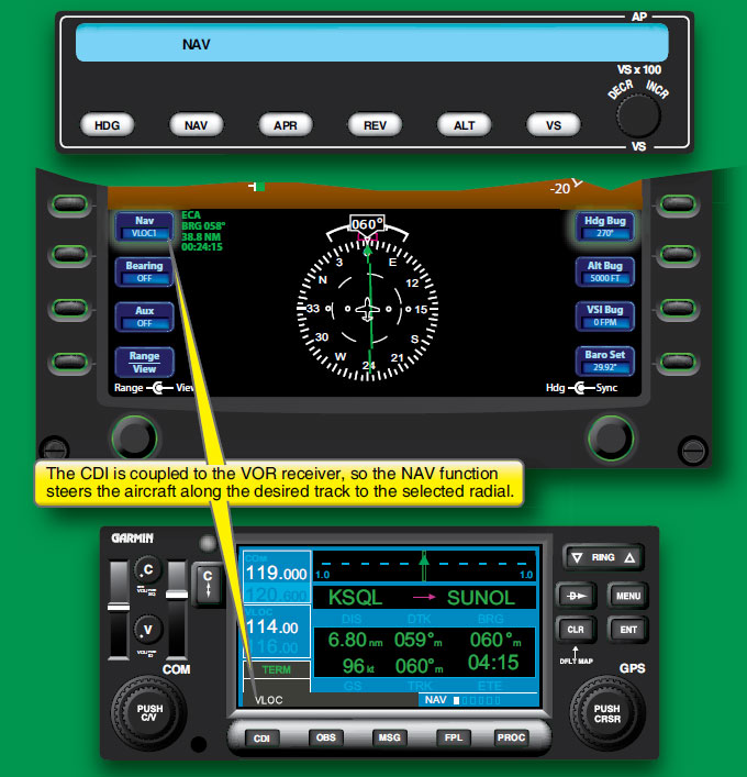 Figure 4-7. Using the navigation mode to follow a VOR radial.