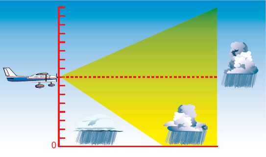 Figure 5-12. A radar beam allows you to see some weather cells, but not others.