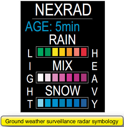 Figure 5-15. Color coding of intensity on a NEXRAD display.